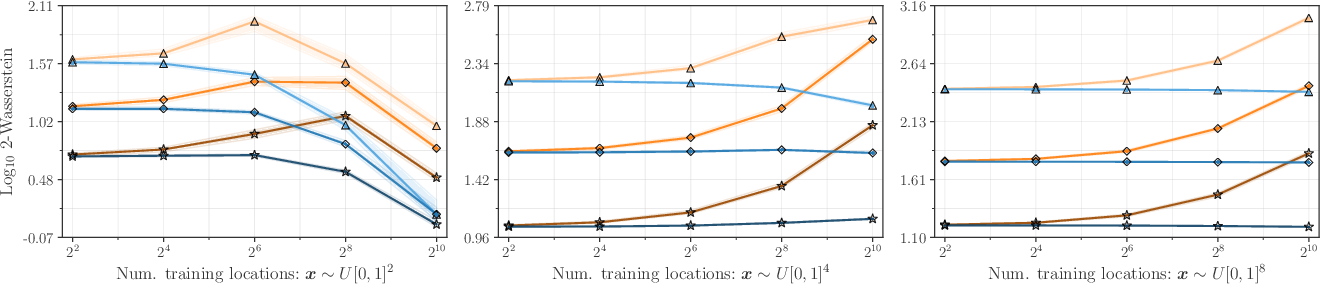 Figure 3 for Efficiently sampling functions from Gaussian process posteriors