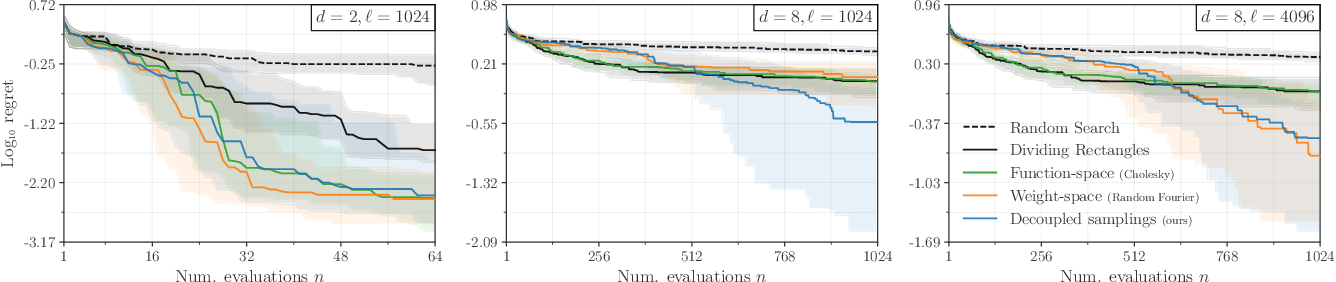 Figure 4 for Efficiently sampling functions from Gaussian process posteriors