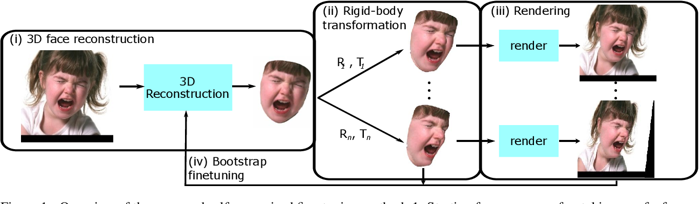 Figure 1 for A Self-Supervised Bootstrap Method for Single-Image 3D Face Reconstruction