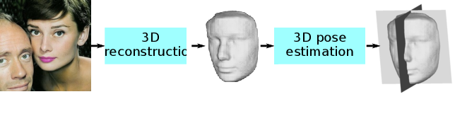 Figure 4 for A Self-Supervised Bootstrap Method for Single-Image 3D Face Reconstruction