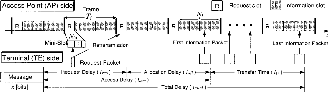 Channel State Dependent Resource Scheduling for Wireless Message ...
