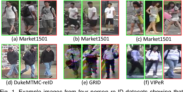 Figure 1 for Learning Generalisable Omni-Scale Representations for Person Re-Identification