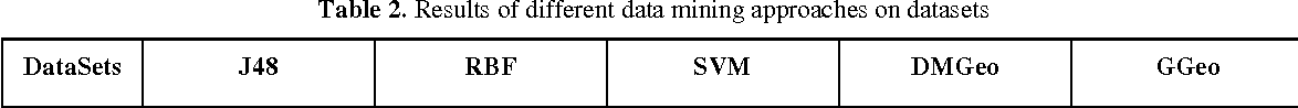 Figure 4 for A hybrid spatial data mining approach based on fuzzy topological relations and MOSES evolutionary algorithm