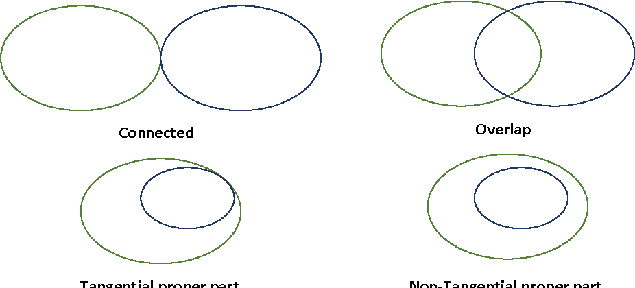 Figure 3 for A hybrid spatial data mining approach based on fuzzy topological relations and MOSES evolutionary algorithm