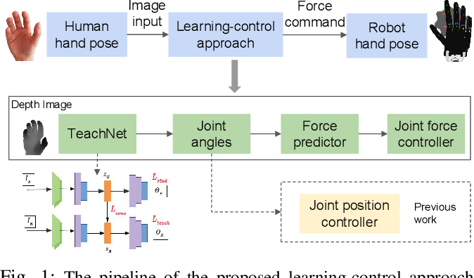 Figure 1 for Learning compliant grasping and manipulation by teleoperation with adaptive force control