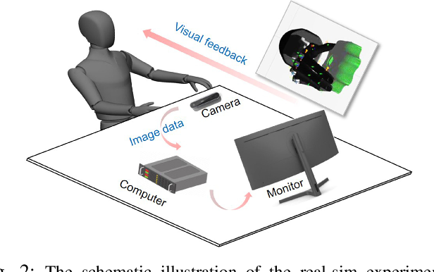 Figure 2 for Learning compliant grasping and manipulation by teleoperation with adaptive force control