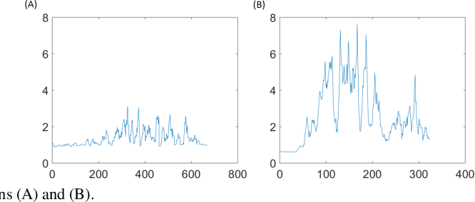 Figure 2 for EEG-based Drowsiness Estimation for Driving Safety using Deep Q-Learning