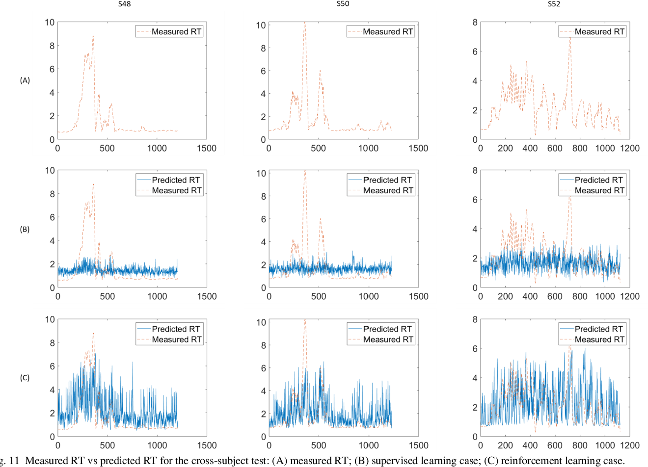 Figure 3 for EEG-based Drowsiness Estimation for Driving Safety using Deep Q-Learning