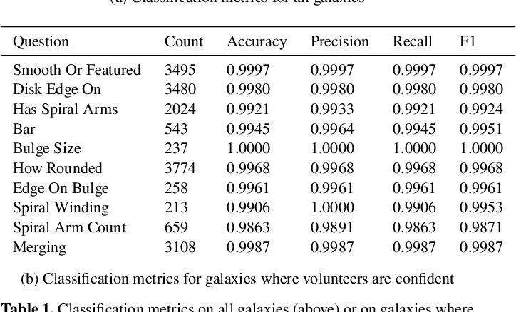 Figure 2 for Galaxy Zoo DECaLS: Detailed Visual Morphology Measurements from Volunteers and Deep Learning for 314,000 Galaxies