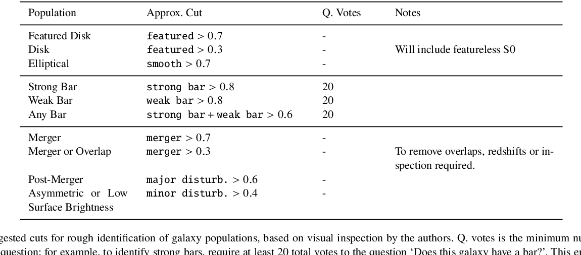 Figure 4 for Galaxy Zoo DECaLS: Detailed Visual Morphology Measurements from Volunteers and Deep Learning for 314,000 Galaxies