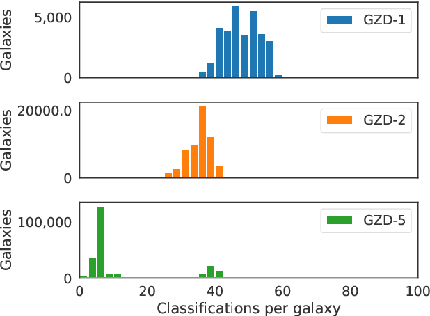 Figure 3 for Galaxy Zoo DECaLS: Detailed Visual Morphology Measurements from Volunteers and Deep Learning for 314,000 Galaxies