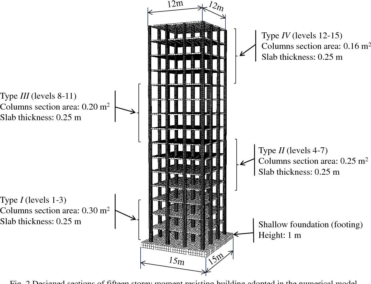 PDF] The effects of foundation size on the seismic performance of
