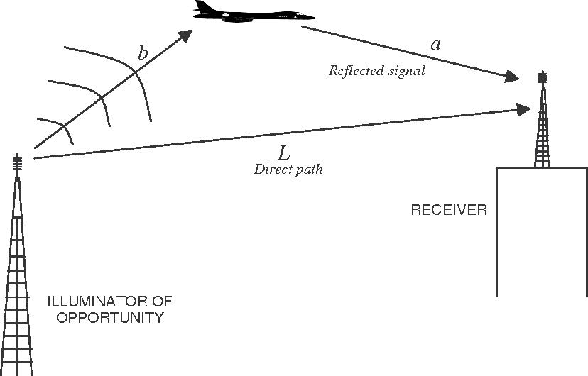 PDF] Multi-Target Tracking via Nonlinear Least Squares Using Doppler