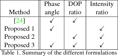 Figure 2 for Linear Differential Constraints for Photo-polarimetric Height Estimation