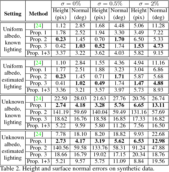 Figure 4 for Linear Differential Constraints for Photo-polarimetric Height Estimation