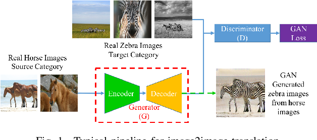 Figure 1 for Detecting and Simulating Artifacts in GAN Fake Images
