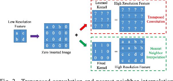 Figure 2 for Detecting and Simulating Artifacts in GAN Fake Images