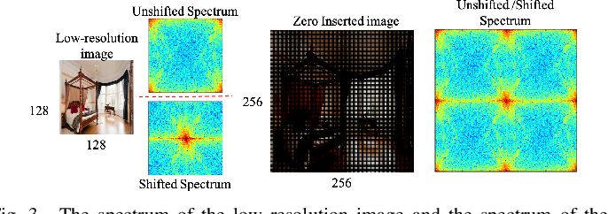 Figure 3 for Detecting and Simulating Artifacts in GAN Fake Images