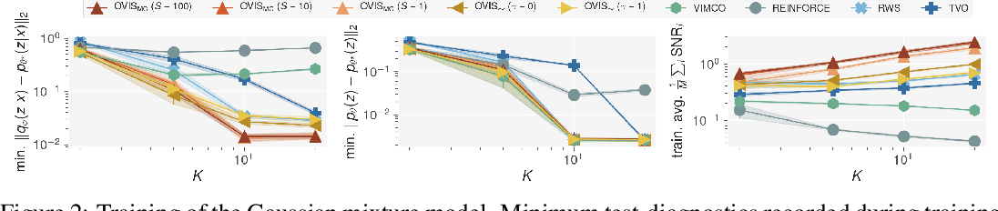 Figure 2 for Optimal Variance Control of the Score Function Gradient Estimator for Importance Weighted Bounds