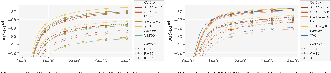 Figure 3 for Optimal Variance Control of the Score Function Gradient Estimator for Importance Weighted Bounds