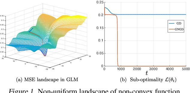 Figure 1 for Leveraging Non-uniformity in First-order Non-convex Optimization