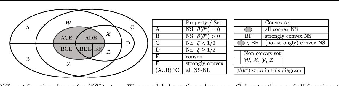 Figure 2 for Leveraging Non-uniformity in First-order Non-convex Optimization