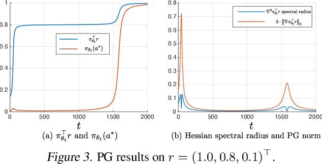 Figure 3 for Leveraging Non-uniformity in First-order Non-convex Optimization