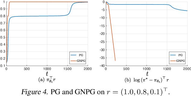 Figure 4 for Leveraging Non-uniformity in First-order Non-convex Optimization