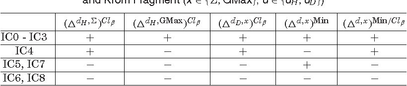 Figure 3 for Belief merging within fragments of propositional logic