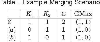 Figure 1 for Belief merging within fragments of propositional logic
