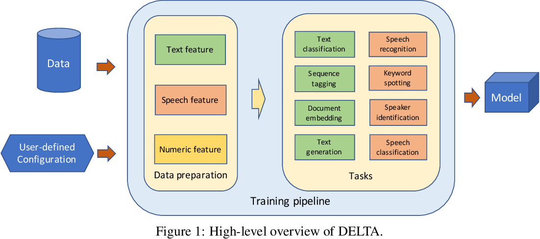 Figure 1 for DELTA: A DEep learning based Language Technology plAtform