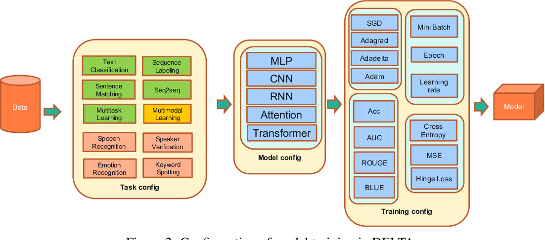 Figure 3 for DELTA: A DEep learning based Language Technology plAtform