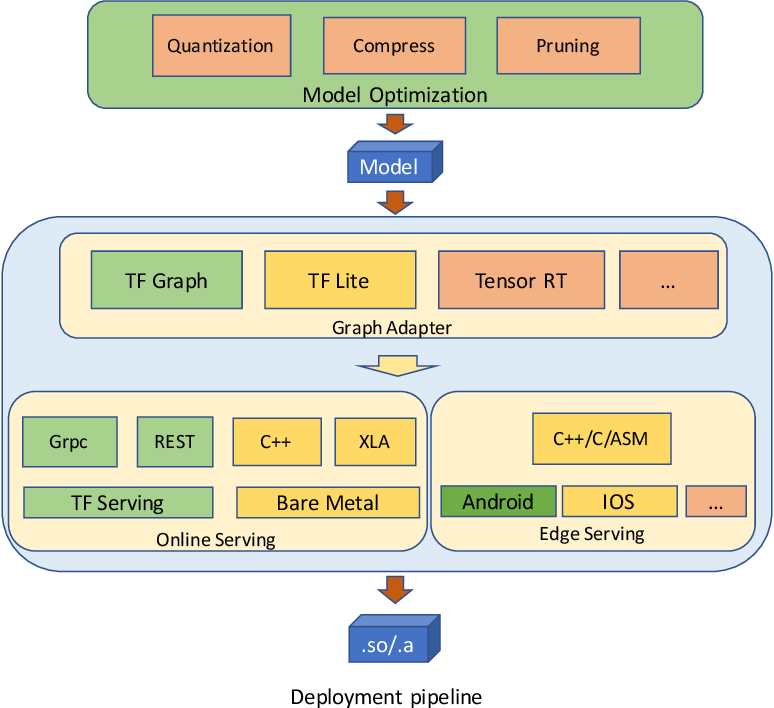 Figure 4 for DELTA: A DEep learning based Language Technology plAtform