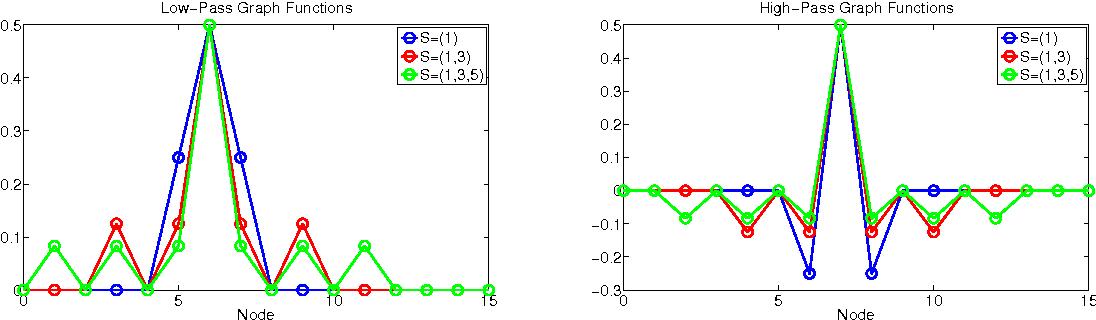 Splines and Wavelets on Circulant Graphs - Semantic Scholar