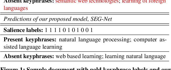 Figure 1 for Select, Extract and Generate: Neural Keyphrase Generation with Syntactic Guidance