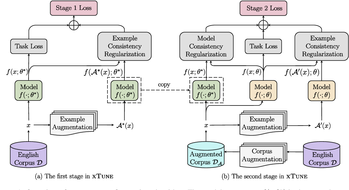 Figure 1 for Consistency Regularization for Cross-Lingual Fine-Tuning