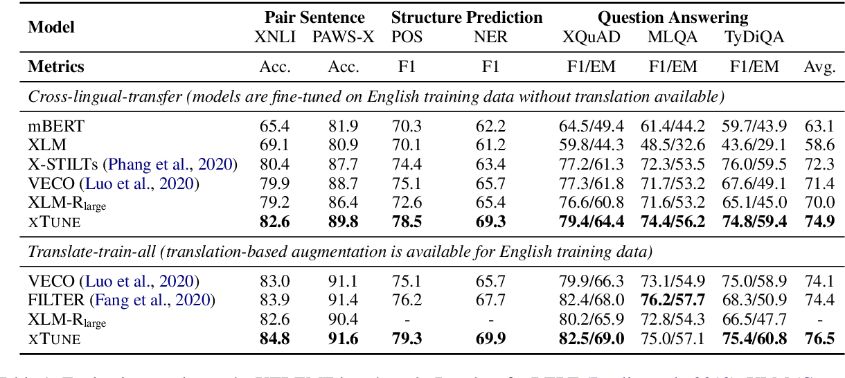 Figure 2 for Consistency Regularization for Cross-Lingual Fine-Tuning