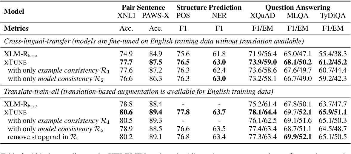 Figure 4 for Consistency Regularization for Cross-Lingual Fine-Tuning