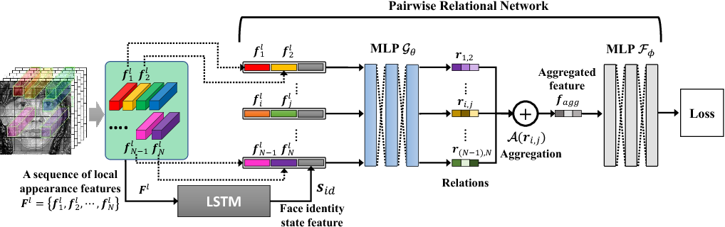 Figure 1 for Pairwise Relational Networks using Local Appearance Features for Face Recognition