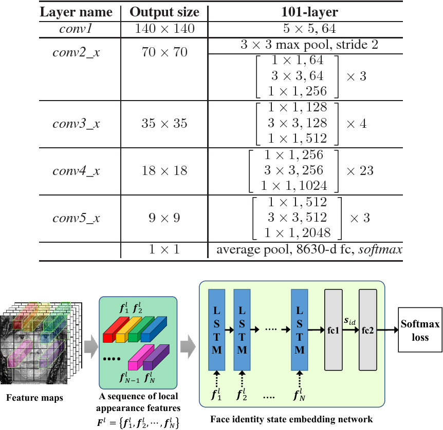 Figure 2 for Pairwise Relational Networks using Local Appearance Features for Face Recognition