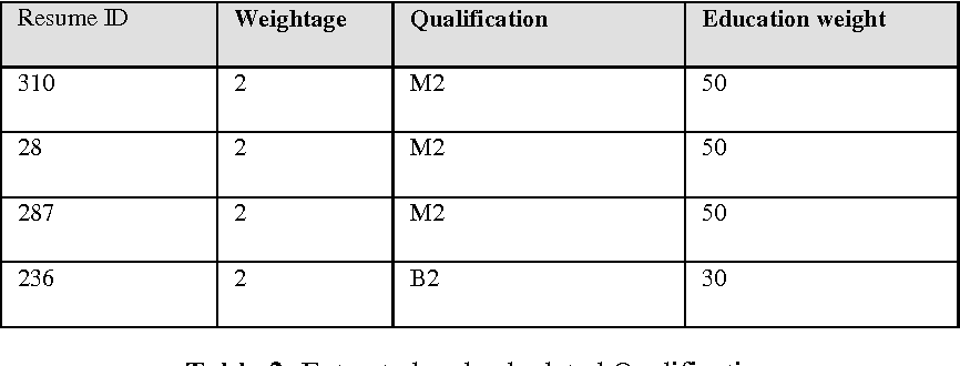 Resume Information Extraction using Feature Extraction Model ...