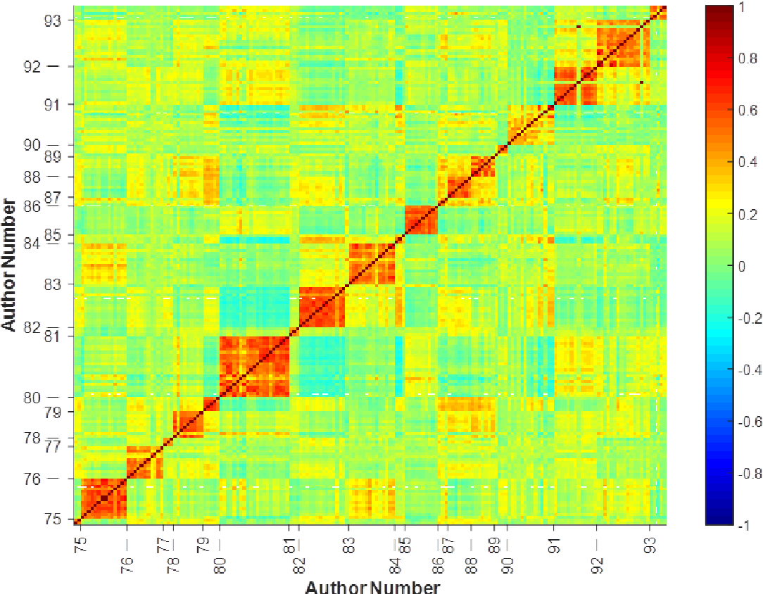 Figure 3 for Statistical patterns of word frequency suggesting the probabilistic nature of human languages