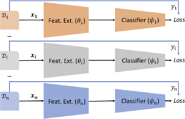 Figure 3 for Episodic Training for Domain Generalization
