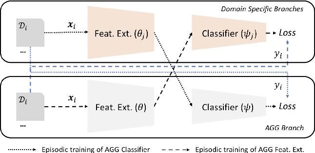 Figure 4 for Episodic Training for Domain Generalization