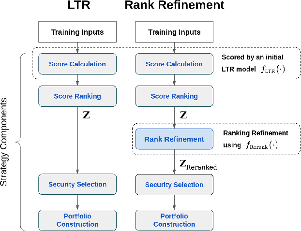 Figure 1 for Enhancing Cross-Sectional Currency Strategies by Ranking Refinement with Transformer-based Architectures
