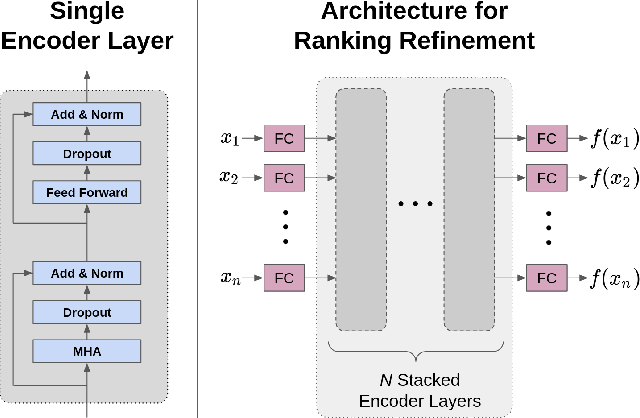 Figure 3 for Enhancing Cross-Sectional Currency Strategies by Ranking Refinement with Transformer-based Architectures