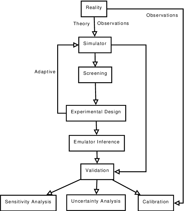PDF] Emulation of random output simulators - Semantic Scholar