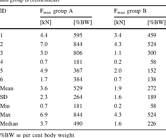 Table 1 Maximum fracture load (Fmax) in kN for group A (cemented) and group B (cementless)