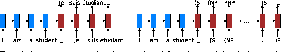 Figure 1 for Multi-task Sequence to Sequence Learning