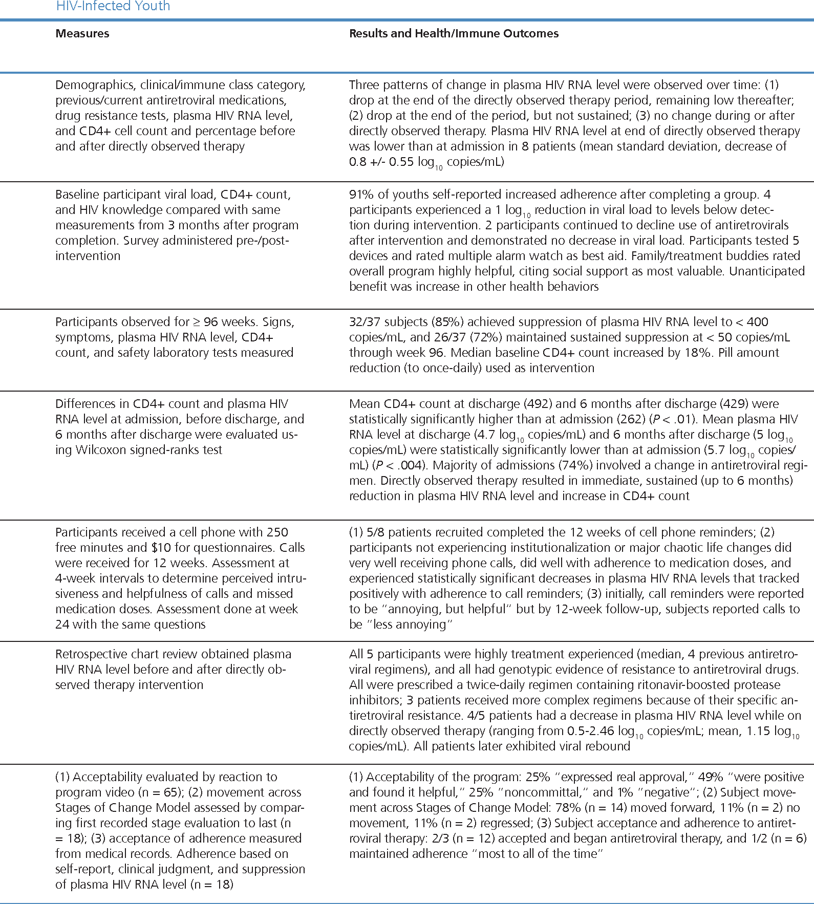 PDF] A review of HIV antiretroviral adherence and intervention